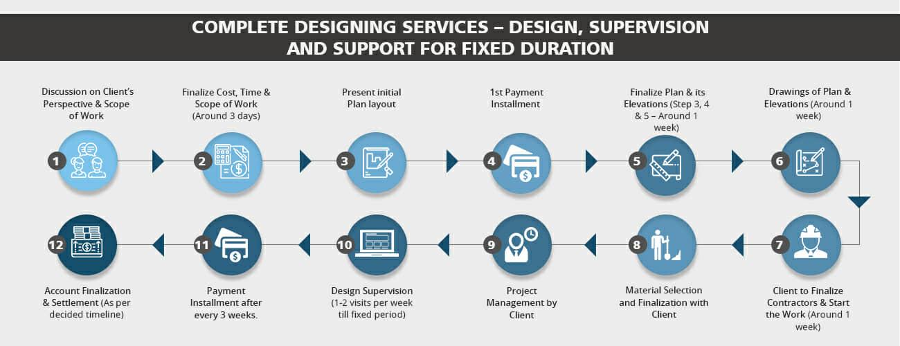 Expressions Design - Complete Interior Designing Process