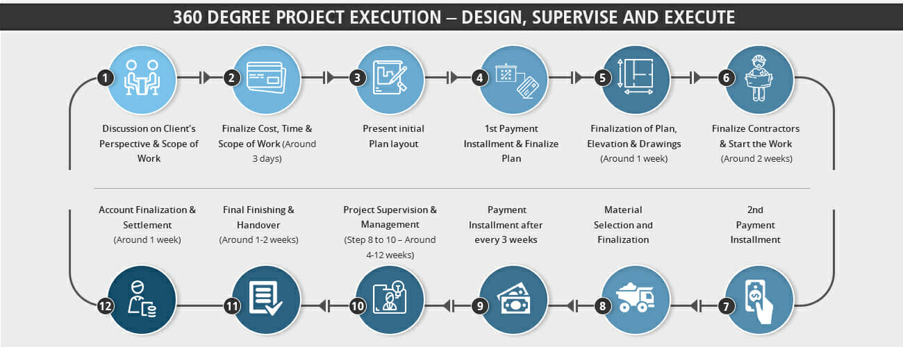 Expressions Design - Complete Turnkey Execution Process